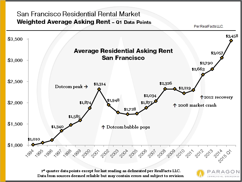 Rents_Avg-SF_by-year