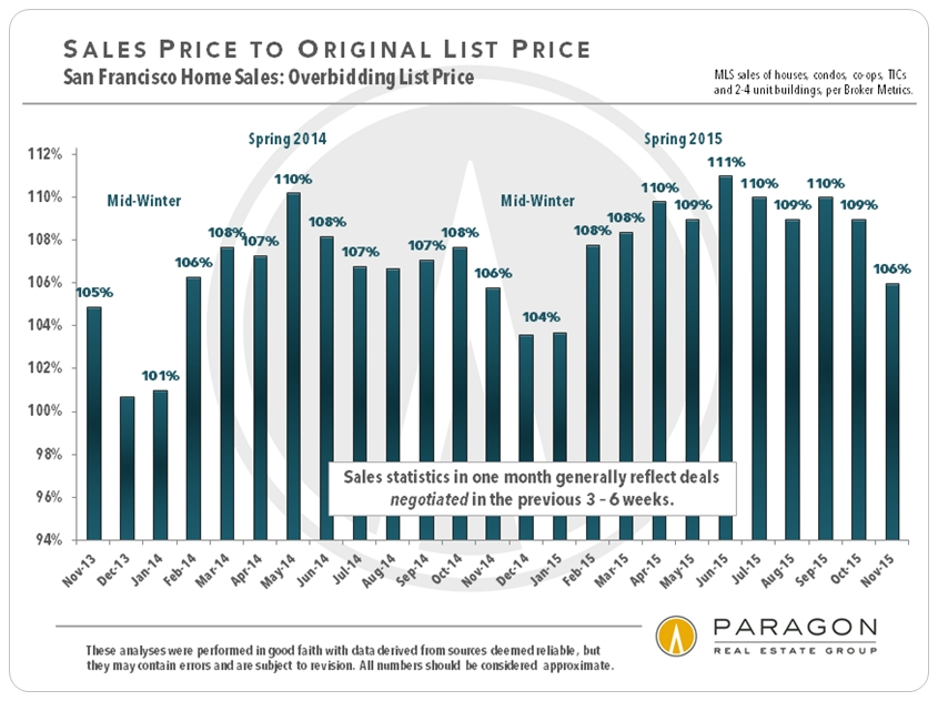 12-15_SP-OP_All-Sales_by-Month