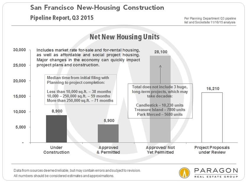 Q3-15_Pipeline-Net-New-Housing-Units_by-Stage