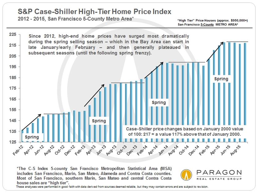 Case-Shiller_High-Tier_since-2012_V2-bar-chart