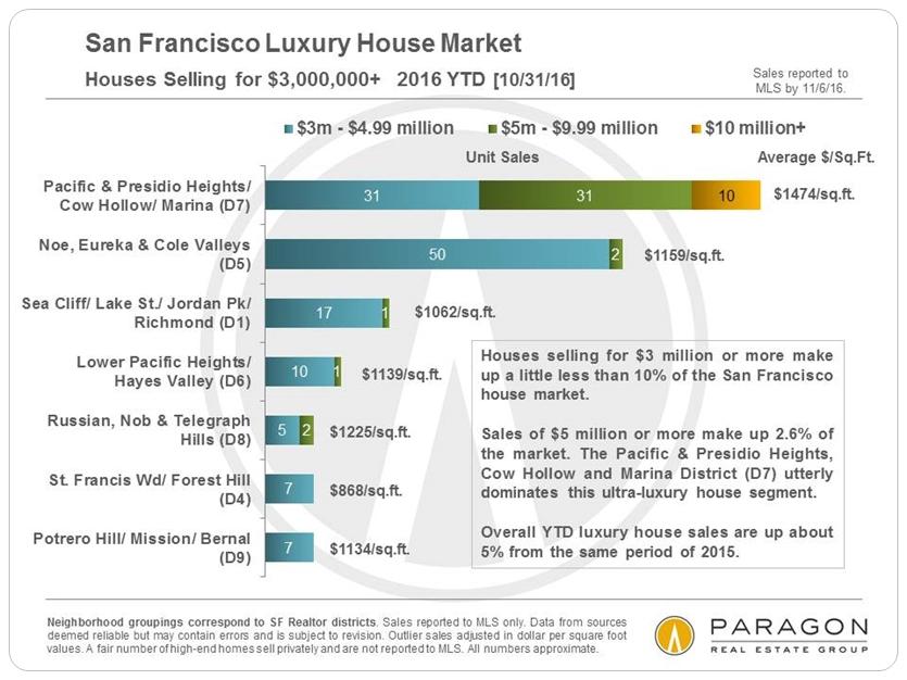 lux-house-sales_3m-plus-by-neighborhood